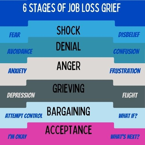 6 stages of grieving for job loss